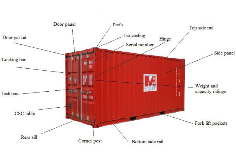 Storage container parts